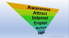Digital Marketing Sales Funnel - From Awareness to Conversion to Sales
