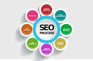 SEO - Search Engine Optimization - helps to rank your website on search results