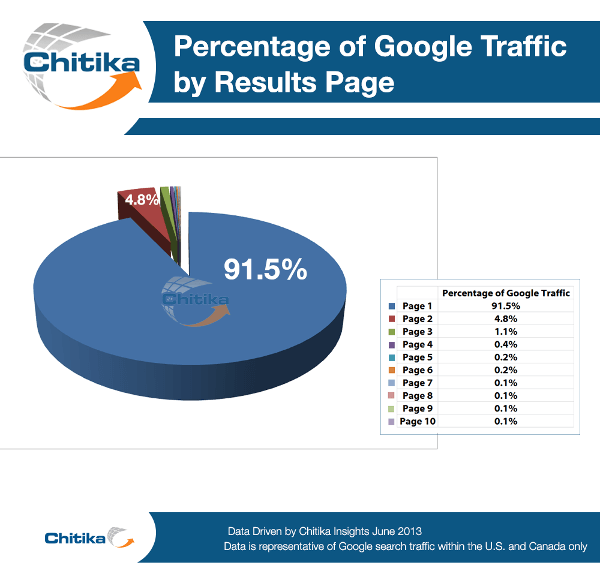 Percentage of Google Traffic by Results Page - Chiitika. This shows how important it is to be on 1st Page of search results