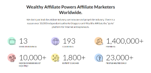 Powerful Affiliate Marketers Worldwide