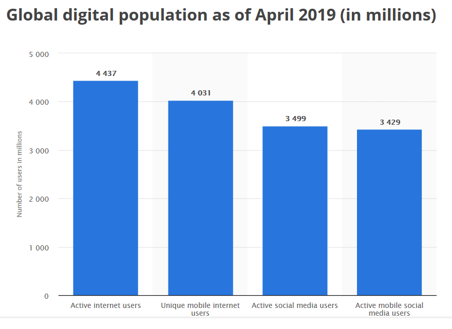 Global digital population 2019 Statistic by Statista