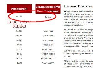 Organo Gold Income Disclosure Statement - Closer View
