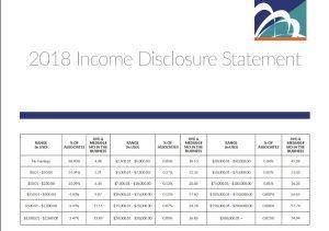 Talk Fusion Income Disclosure