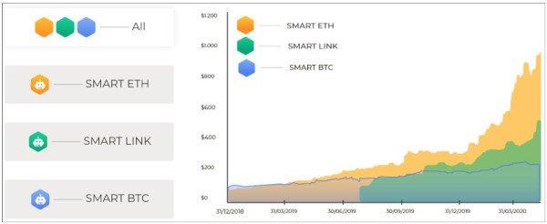 4C Trading SMART ETH, SMART LINK, SMART BTC Chart