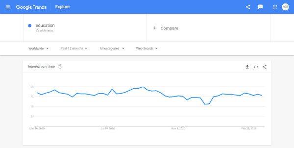 Google Trends - Education Niche
