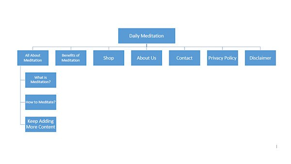 Site Architecture Example