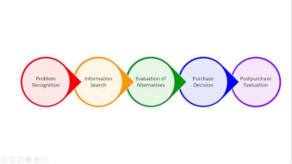 Consumer Buying Journey - Traditional